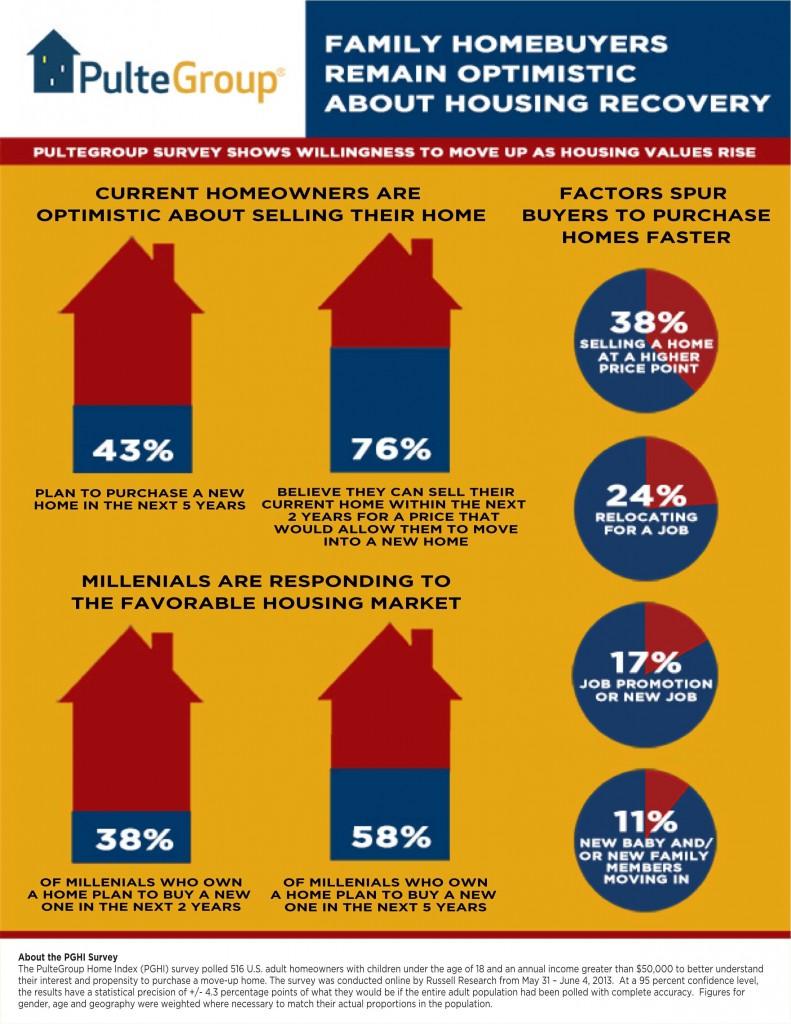 2Q13 PGHI Survey Infographic