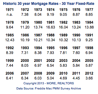 Mortgage Interest Rates - 30 year fixed-rate - 1971-2013