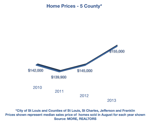 home prices in St Louis