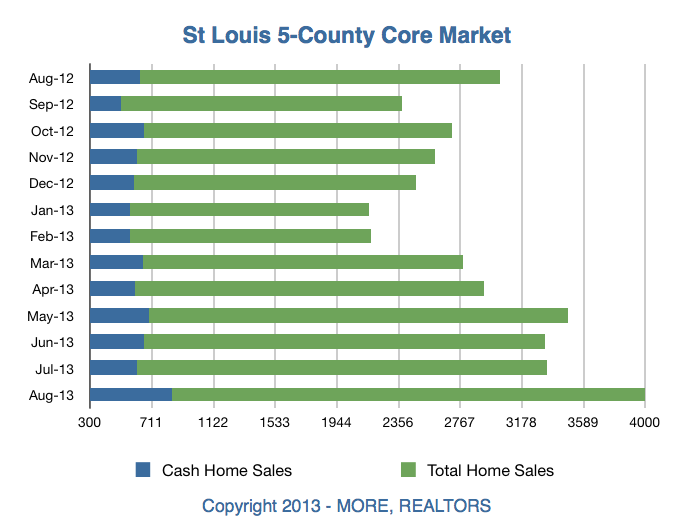 St Louis Home Sales August 2013 - St Louis Cash Home Purchases