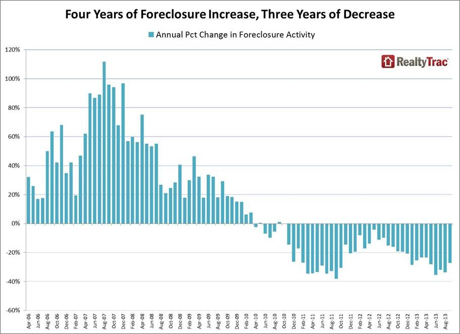 US Foreclosure Activity Chart For Past Seven Years