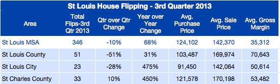 St Louis House Flipping Report - 3rd Quarter 2013