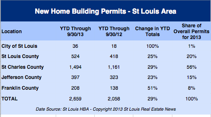 St Louis New Home Building Permits - September 2013