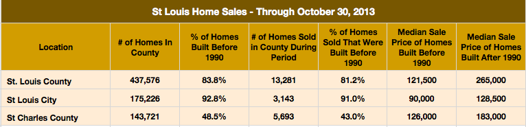 St Louis Housing Units Age Versus Sales Price