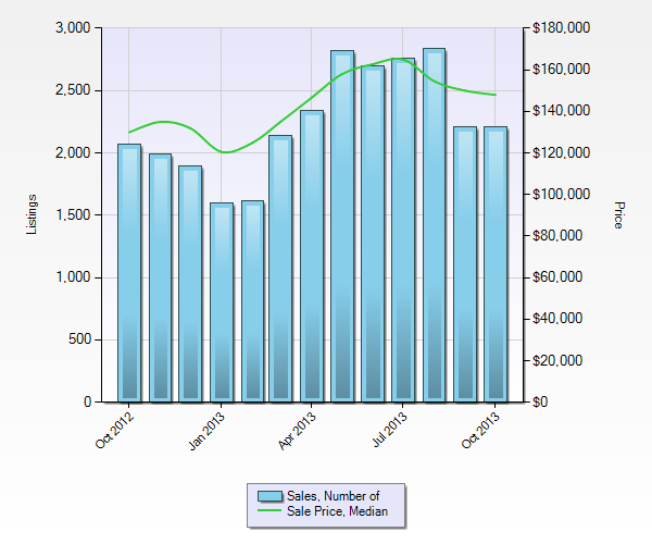 St. Louis Home Sales & Median Home Prices - October 2012 - October 2013