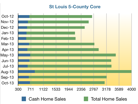 St Louis Home Sales - St Louis Cash Home Sales - October 2012 through October 2013