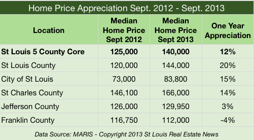 St Louis Home Price Appreciation September 2012 - September 2013