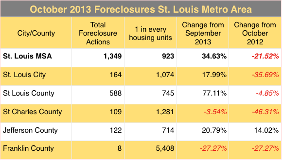 St Louis Foreclosures - October 2013