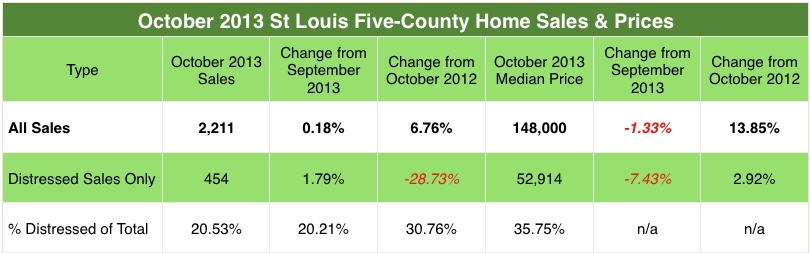 St Louis Distressed Sales October 2012 - October 2013