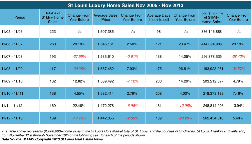 St Louis Luxury Home Sales