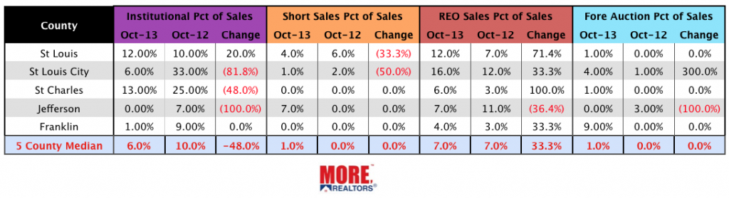 St Louis Distressed Home Sales - October 2013