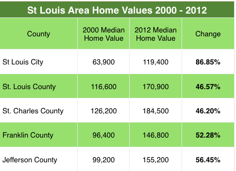 St Louis Home Value Appreciation 2000 - 2012
