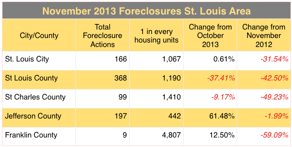 St Louis Foreclosures November 2013 - St Louis Foreclosure Rate