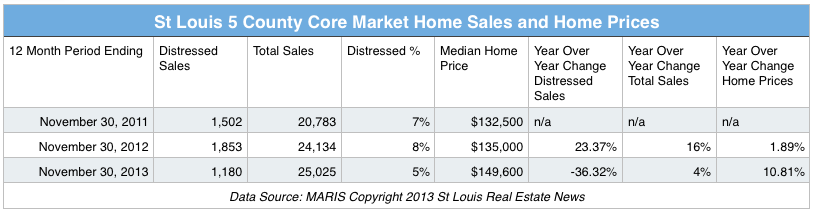 St Louis Home Sale and St Louis Home Prices November 2012 - November 2013
