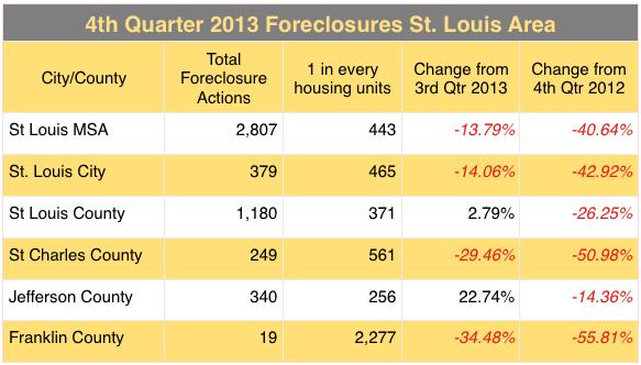 Foreclosures in St Louis Metro Area - 4th Quarter 2013