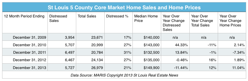 St Louis Home Sales and Prices - 5 Years - 2009-2013