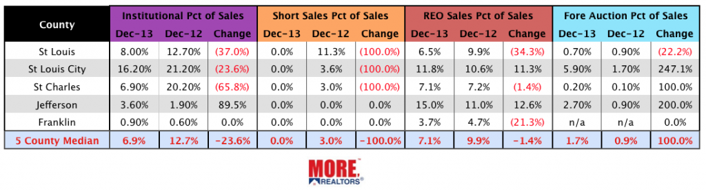 St Louis Distressed Home Sales - December 2013