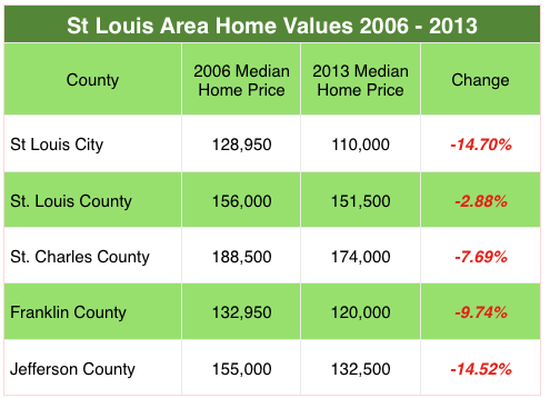 St Louis Area Home Prices Bubble to Burst