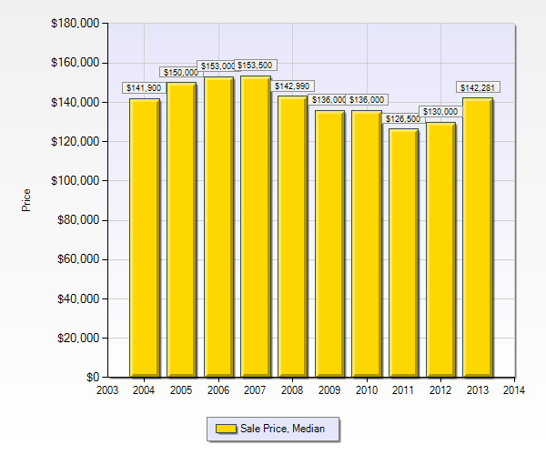 St Louis Home Prices - 2003 through 2013