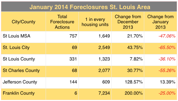 St Louis Foreclosures January 2014