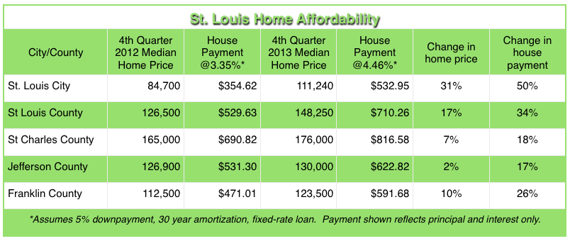 St Louis Home Affordability - 2012 - 2013