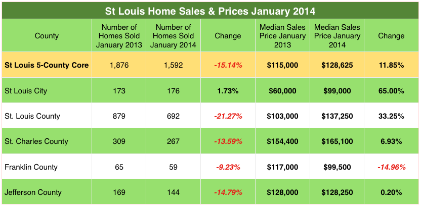 St. Louis home sales