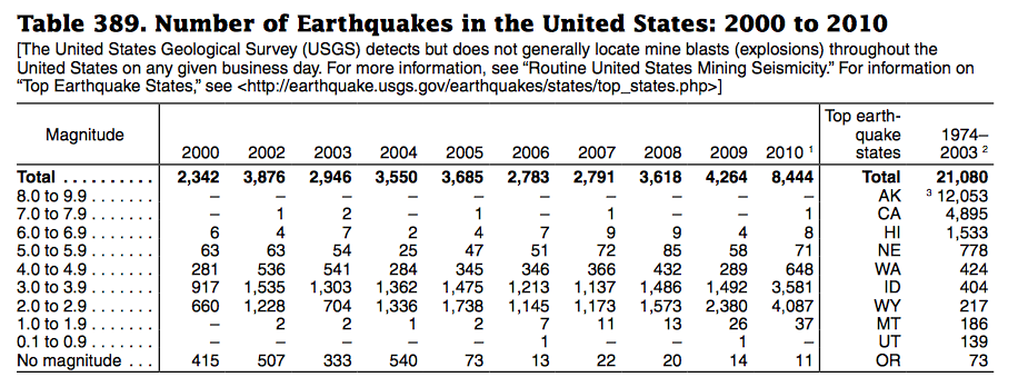 Earthquakes In The US 2000-2010