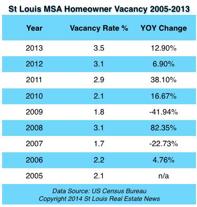 St Louis Homeowner Vacancy Rate - 2005 - 2013