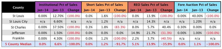 St Louis Distressed Sales - Institutional - Short Sales - Foreclosure Sales- January - 2014 Table