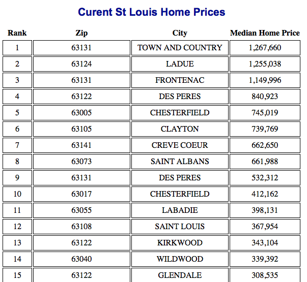 Most Expensive Neighborhoods in St Louis
