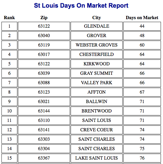 Fastest Selling St Louis Neighborhoods - March 2014