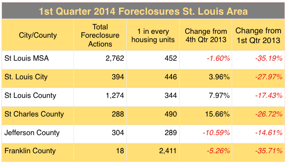 St Louis Foreclosures - 1st Quarter 2014