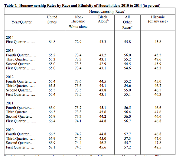 Homeownership By Race