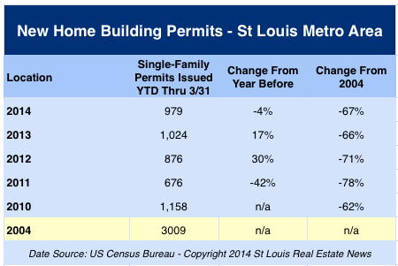 St Louis MSA Building Permits issued 1st Quarter 2014 and 2010-2014 compared with 2004