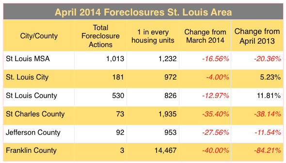 St. Louis Metro Foreclosure Activity April 2014