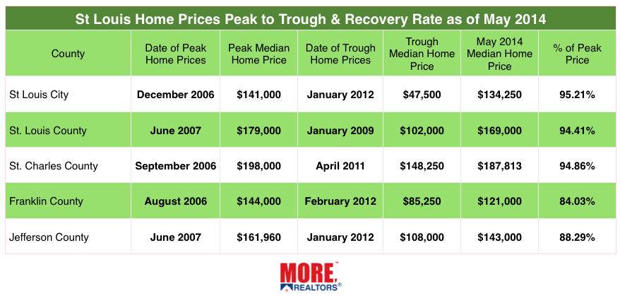 St Louis Home Prices - Peak to Trough - May 2014