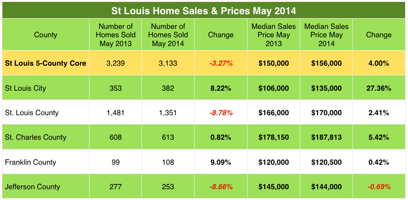 St Louis Home Sales May 2014 - St Louis Home Prices May 2014