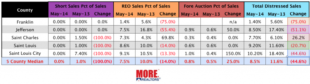 St Louis Foreclosures, Short Sales and REO's May 20143 - May 2013
