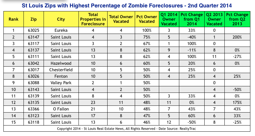 Zombie Foreclosures in St Louis