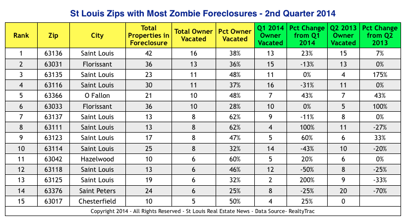 St Louis Areas With Most Zombie Foreclosures