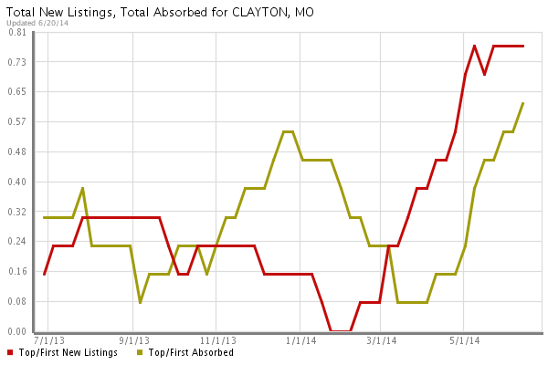 clayton  Luxury Homes Absorption vs New Listings