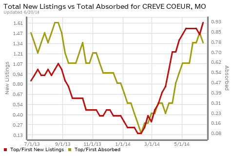 Creve Coeur Luxury Homes Absorption vs New Listings