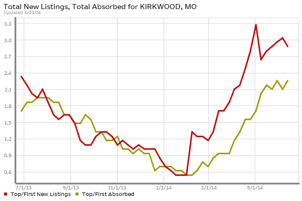 kirkwood Luxury Homes Absorption vs New Listings