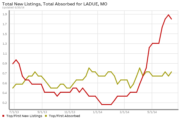 ladue  Luxury Homes Absorption vs New Listings
