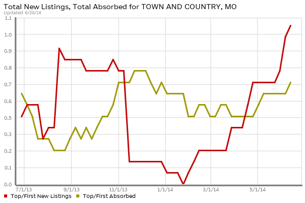 Town and Country -  Luxury Homes Absorption vs New Listings