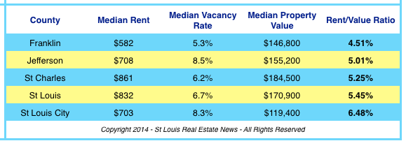 Best Place In St Louis to Buy Rental Property- Table Showing Rent Value Ratio for St Louis Area Counties