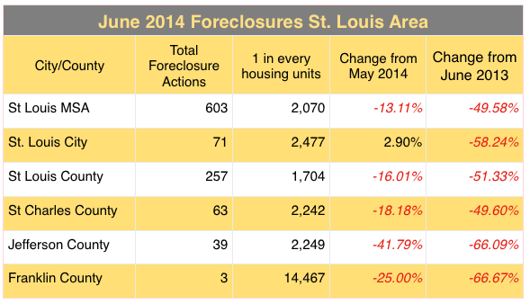 St Louis Foreclosure Rates June 2014