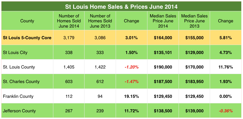 Home sales and home prices for St Louis County, St Louis City, St Charles County, Jefferson County, Franklin County June 2013 - June 2014