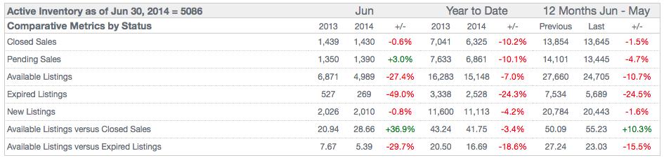 St Louis County Pending Home Sales June 2014