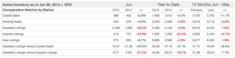 St Louis City  Pending Home Sales June 2014